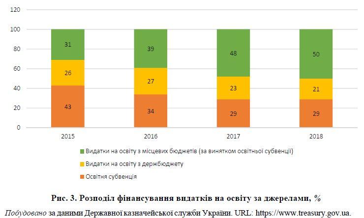 Субвенція_Бюджети